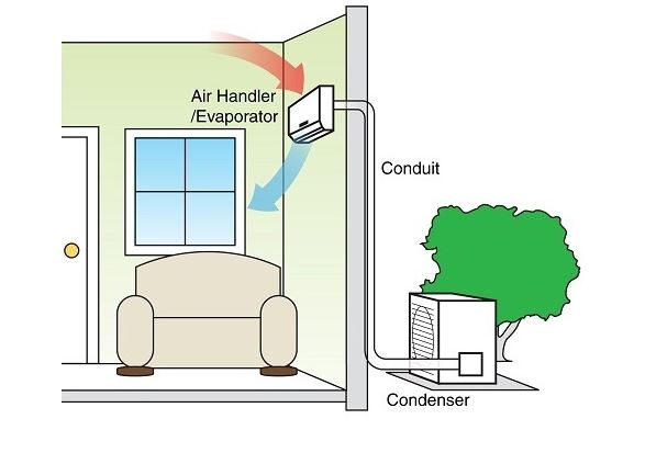 how ac chills your room